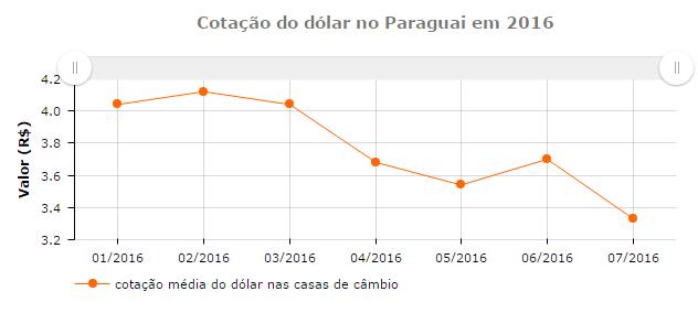 grafico dolar paraguai 2016